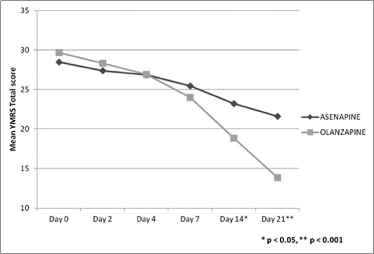 Figure 1: Mean Young Mania rating scale total score in asenapine and olanzapine groups. Difference between the two groups was statistically significant on day 14 and 21