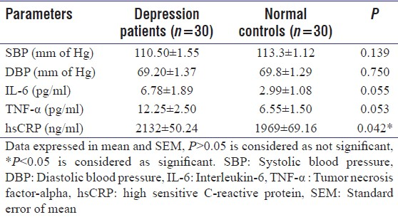 Table 2: Comparison of physiological parameters and inflammatory markers of depression patients and normal controls (mean±SEM)