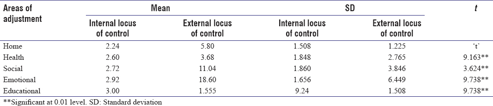 Table 3: Different areas of adjustment of adolescent females with internal and external locus of control