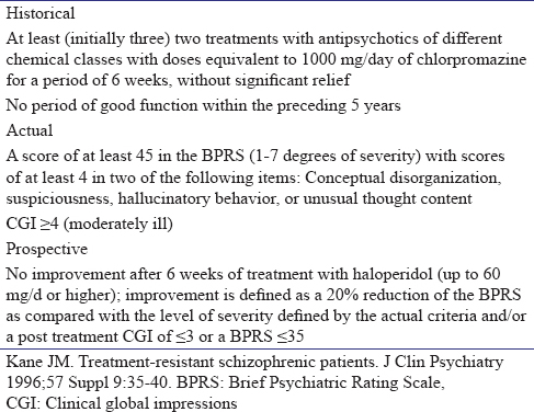 Table 1: Kane's Criteria for Treatment Resistant Schizophrenia