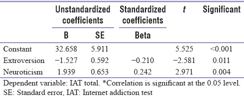 Table 3: Regression analysis to see relation between internet addiction score and personality traits