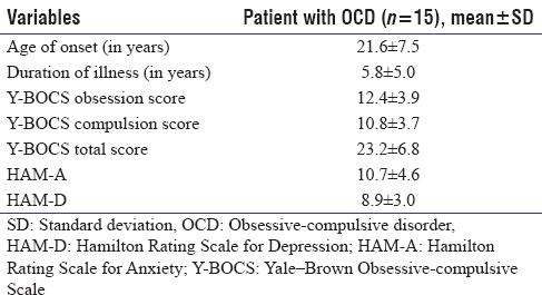 Table 2: Clinical profile of patients with obsessive-compulsive disorder group (<i>n</i>=15)