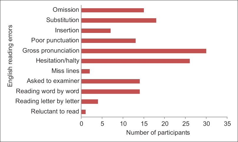 Figure 1: English reading errors