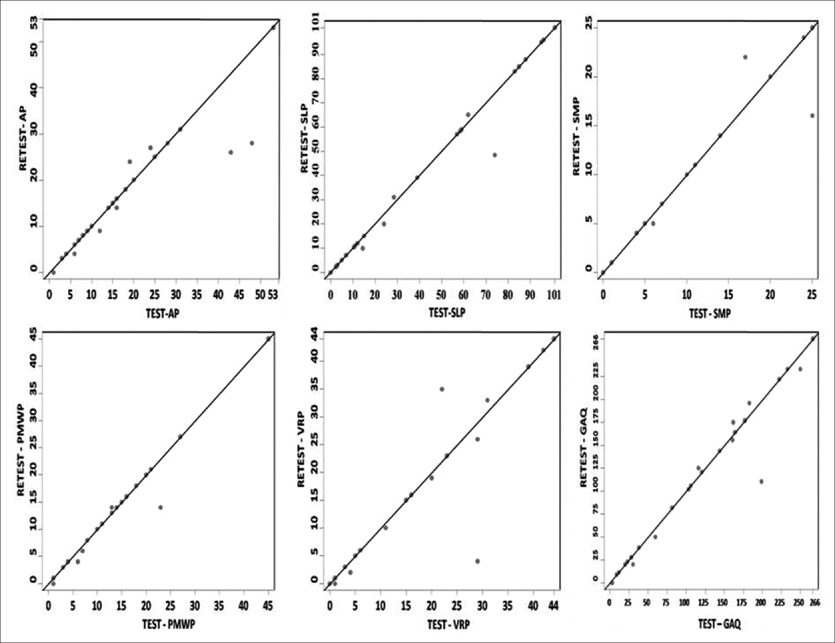 Figure 3: The scores for test–retest reliability of five individual domains and total Indian Aphasia Battery scores