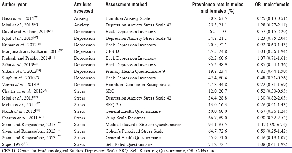 A systematic review of depression, anxiety, and stress among medical