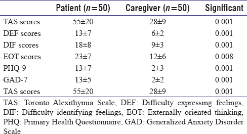 Table 2: Comparison of scores between patients and caregivers