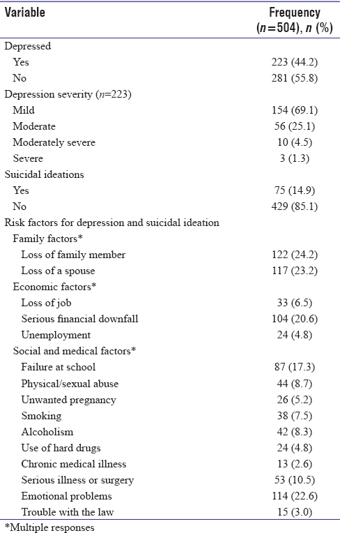 Table 2: Prevalence of depression, suicidal ideation, and risk factors of depression and suicidal ideation among respondents