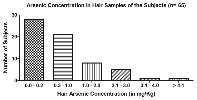Figure 4: Hair arsenic concentration in the individuals