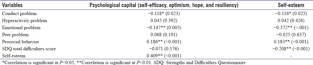 Table 2: Correlation of psychological capital and self.esteem with Strengths and Difficulties Questionnaire (total difficulties score)