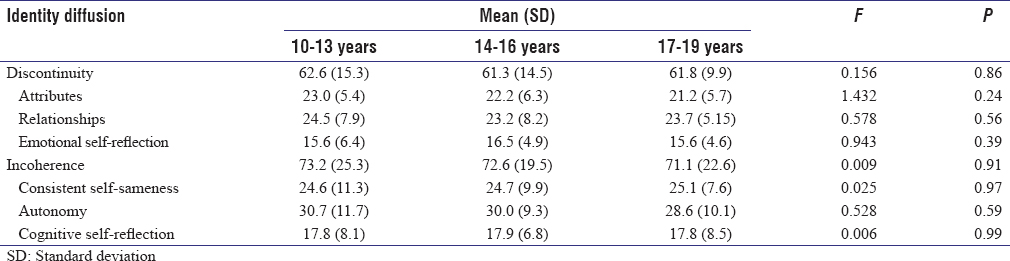 Table 2: Assessment of identity development status in adolescents scores by age group