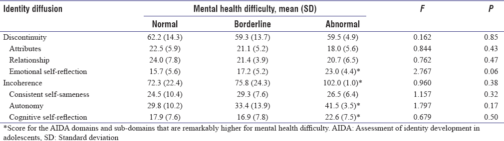 Table 4: Mental health difficulty and the corresponding assessment of identity development in adolescents score
