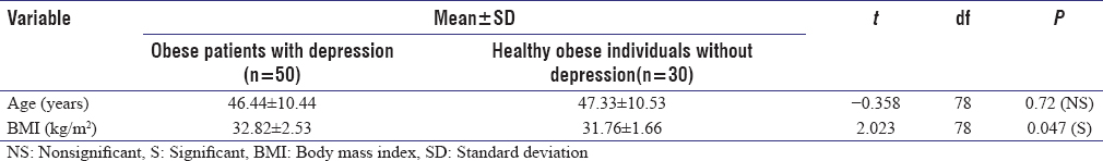 Table 1: Mean and standard deviation of age and body mass index of studied groups