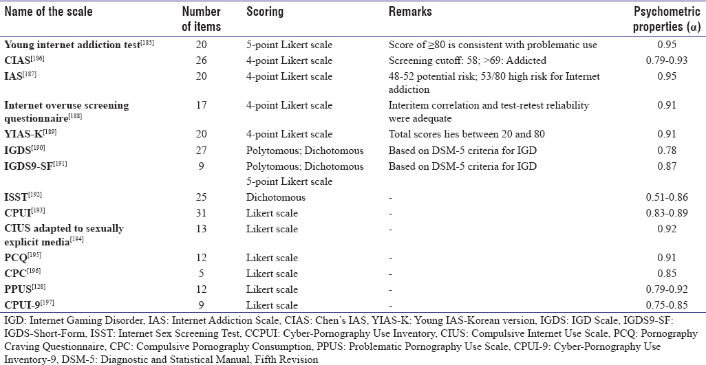 Table 6: Scales used to assess excessive Internet use